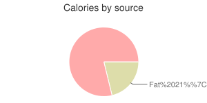 Fish, raw, tilefish, calories by source